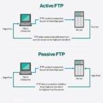 ftp actif passif